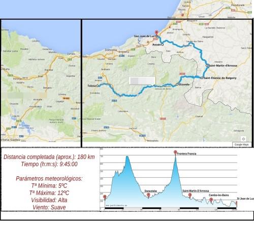 Cycling TOLOSA-ST JEAN DE LUZ2